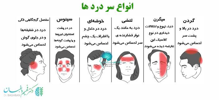 انواع سر درد ها